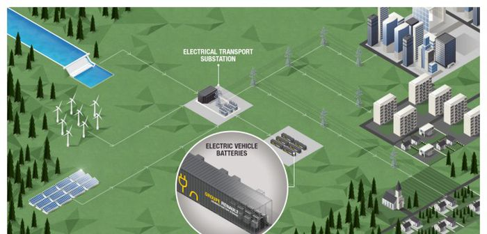 Renault lance sa station de stockage d'électricité