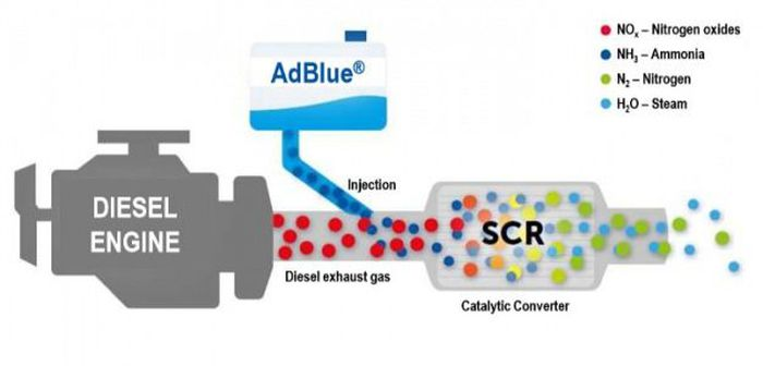 La technologie SCR