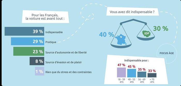 Quel rapport entretiennent les Français avec l'automobile ?